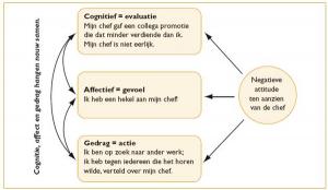 Figuur 1 Componenten van een attitude. Uit Gedrag in Organisaties (10e editie, p. 29), door Robbins, S. P. & Judge, T.A., 2011, Amsterdam: Pearson Benelux.